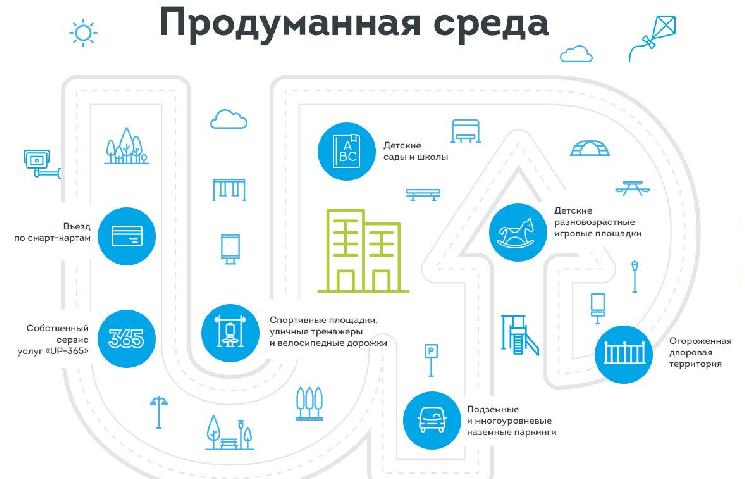 Инфраструктура АП Квартал Сколковский