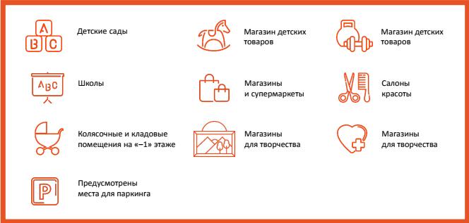 Инфраструктура ЖК Новогиреевский