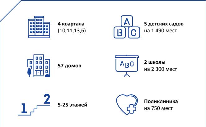 Проект ЖК Некрасовка