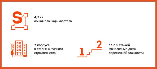 Проект ЖК Новогиреевский